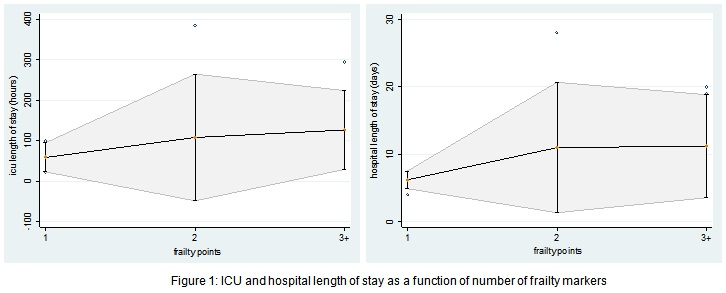 HVS - The Influence of Frailty Markers on Post-Operative